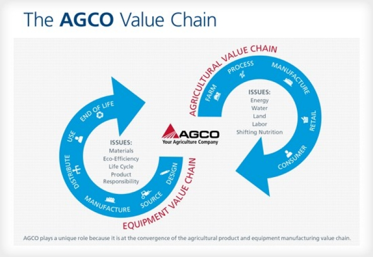 APPROACH-FEATURED-AGCOValueChain